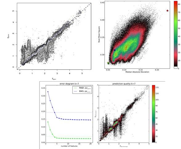 a4ea079aac Figura 12: In alto a sinistra (dal lavoro di Laurino et al.) risultati  della predizione di redshift fotometrici ottenuti utilizzando cinque  parametri ...